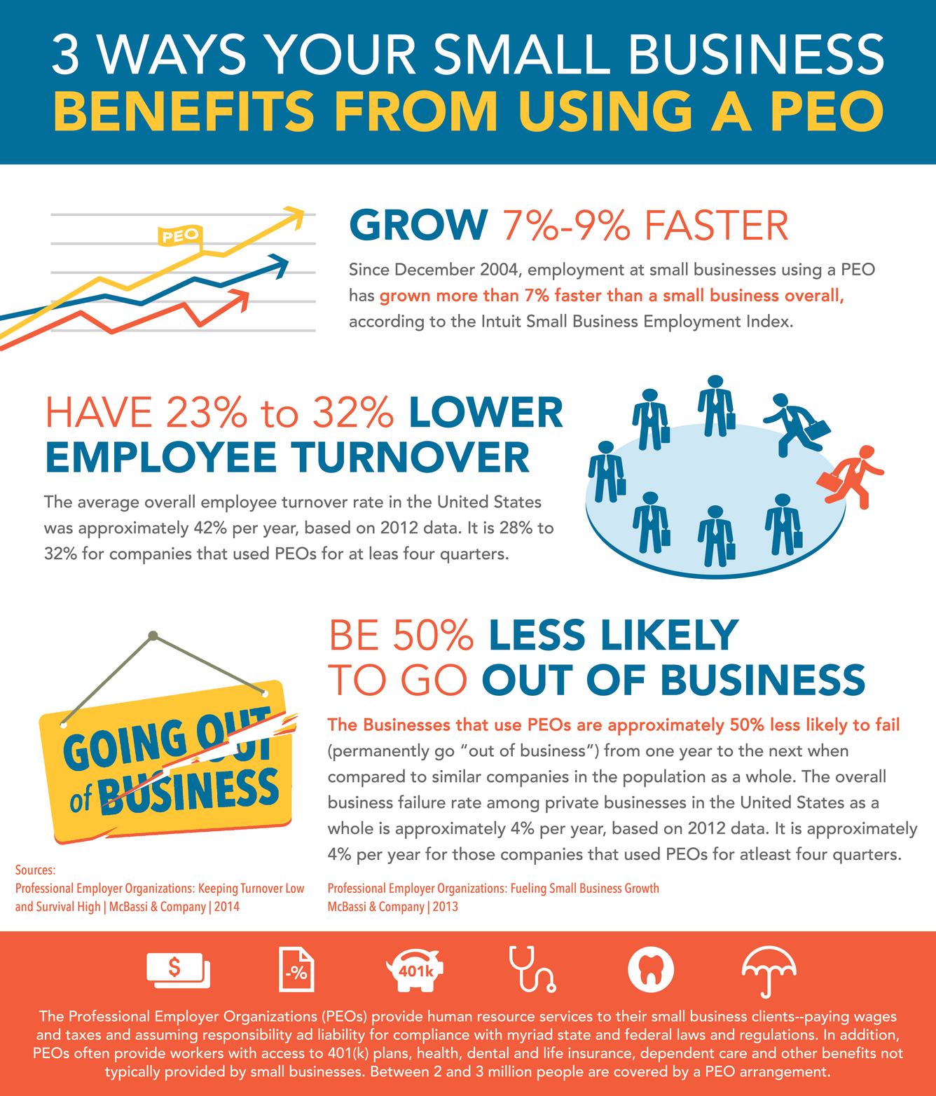 Advantages of using a peo